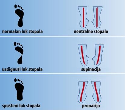 stopalo stupac